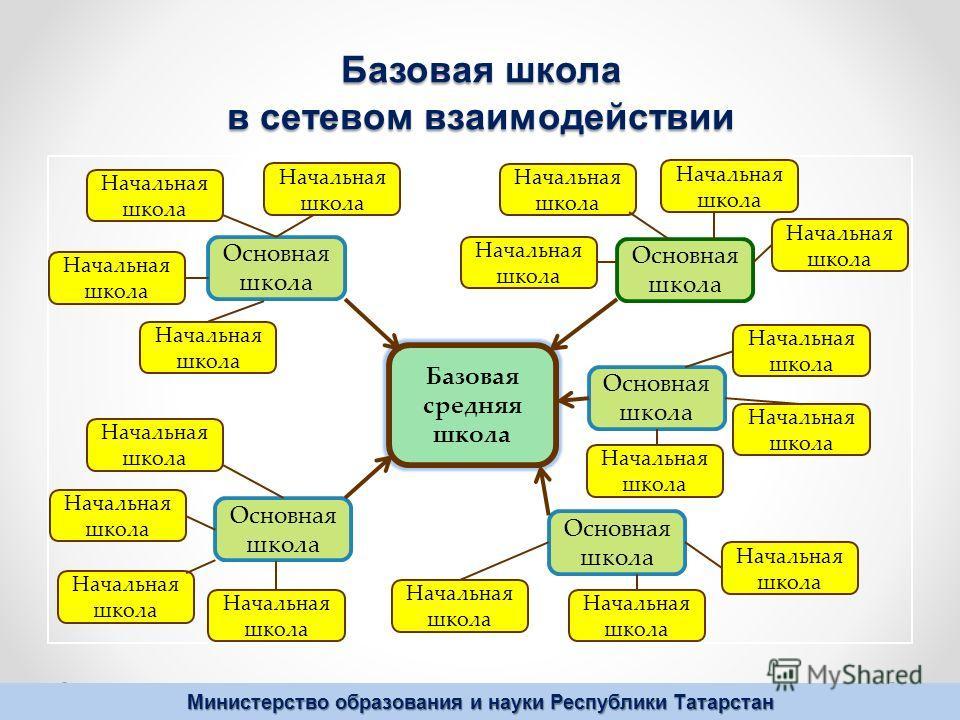 Министерство образования и науки Республики Татарстан Базовая школа в сетевом взаимодействии Базовая средняя школа Основная школа Начальная школа