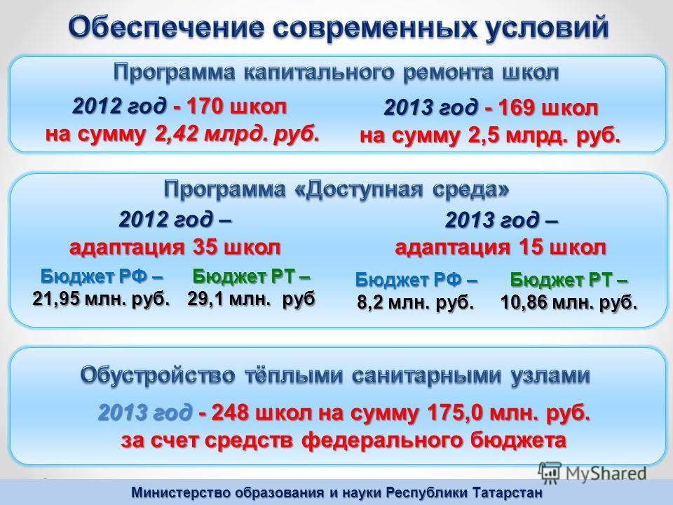 Министерство образования и науки Республики Татарстан 2012 год - 170 школ на сумму 2,42 млрд. руб. на сумму 2,42 млрд. руб. 2013 год - 169 школ на сумму 2,5 млрд. руб. 2013 год – адаптация 15 школ Бюджет РФ – 21,95 млн. руб. Бюджет РТ – 29,1 млн. руб