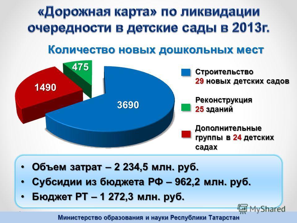 Министерство образования и науки Республики Татарстан Объем затрат – 2 234,5 млн. руб.Объем затрат – 2 234,5 млн. руб. Субсидии из бюджета РФ – 962,2 млн. руб.Субсидии из бюджета РФ – 962,2 млн. руб. Бюджет РТ – 1 272,3 млн. руб.Бюджет РТ – 1 272,3 м