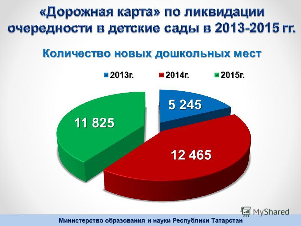 Министерство образования и науки Республики Татарстан Количество новых дошкольных мест