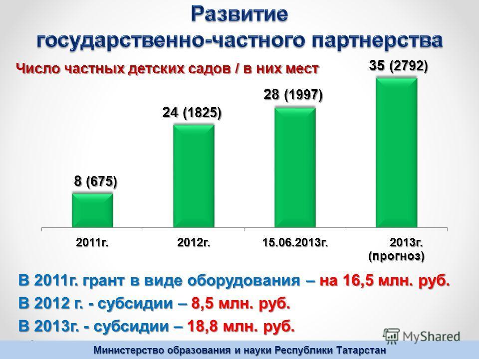 Министерство образования и науки Республики Татарстан В 2011г. грант в виде оборудования – на 16,5 млн. руб. В 2012 г. - субсидии – 8,5 млн. руб. В 2013г. - субсидии – 18,8 млн. руб.