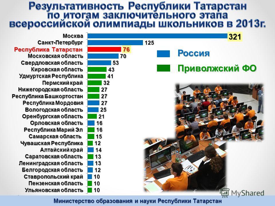 Министерство образования и науки Республики Татарстан Россия Приволжский ФО