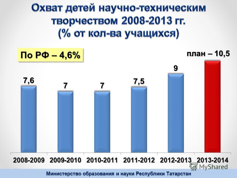 По РФ – 4,6%