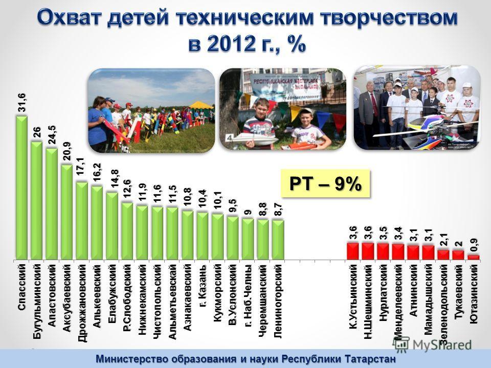 Министерство образования и науки Республики Татарстан РТ – 9%