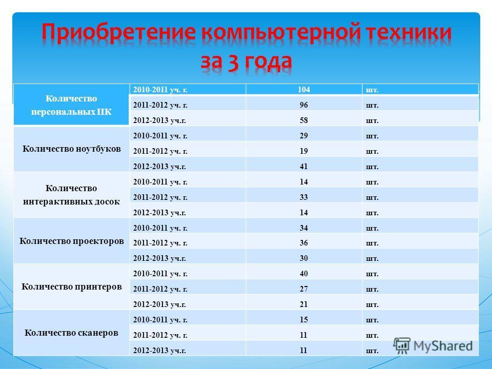 Количество персональных ПК 2010-2011 уч. г.104шт. 2011-2012 уч. г.96шт. 2012-2013 уч.г.58шт. Количество ноутбуков 2010-2011 уч. г.29шт. 2011-2012 уч. г.19шт. 2012-2013 уч.г.41шт. Количество интерактивных досок 2010-2011 уч. г.14шт. 2011-2012 уч. г.33