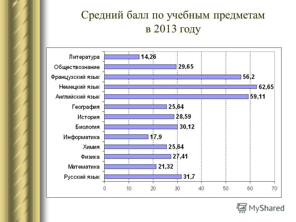Средний балл по учебным предметам в 2013 году