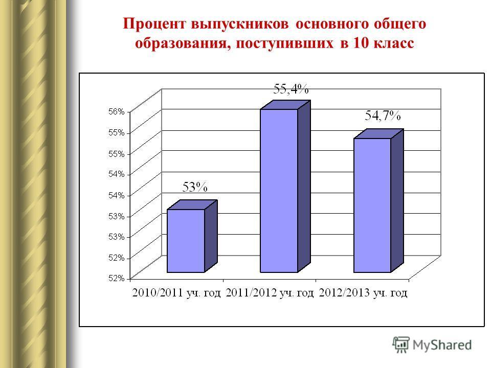 Процент выпускников основного общего образования, поступивших в 10 класс