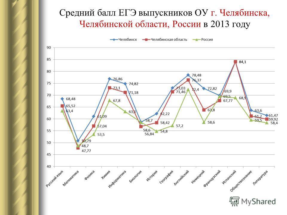Средний балл ЕГЭ выпускников ОУ г. Челябинска, Челябинской области, России в 2013 году