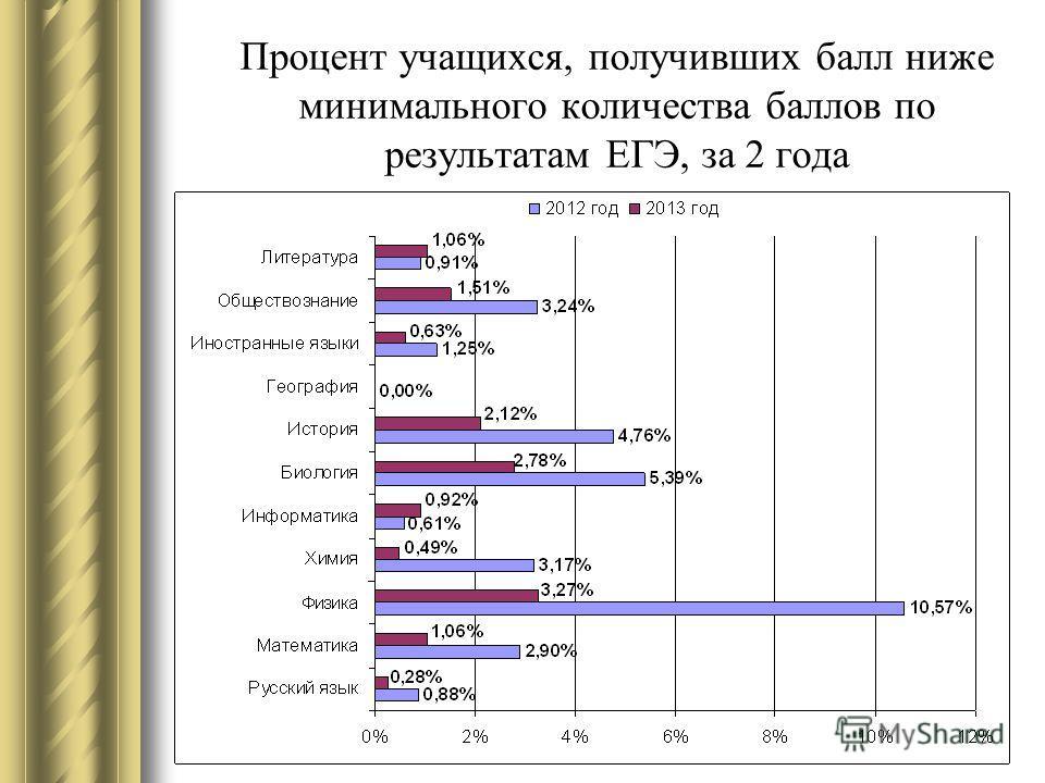 Процент учащихся, получивших балл ниже минимального количества баллов по результатам ЕГЭ, за 2 года