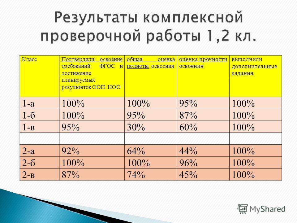 КлассПодтвердили освоение требований ФГОС и достижение планируемых результатов ООП НОО общая оценка полноты освоения оценка прочности освоения выполнили дополнительные задания 1-а100% 95%100% 1-б100%95%87%100% 1-в95%30%60%100% 2-а92%64%44%100% 2-б100