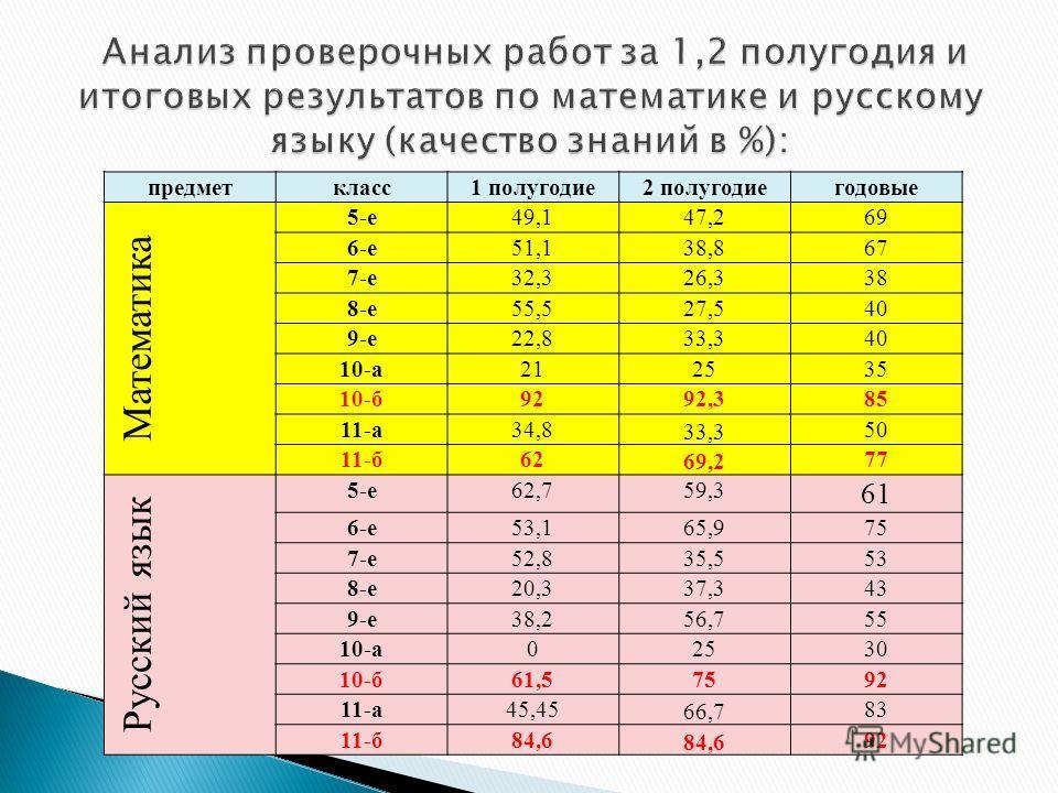 предметкласс1 полугодие2 полугодиегодовые Математика 5-е49,147,269 6-е51,138,867 7-е32,326,338 8-е55,527,540 9-е22,833,340 10-а212535 10-б9292,385 11-а34,8 33,3 50 11-б62 69,2 77 Русский язык 5-е62,759,3 61 6-е53,165,975 7-е52,835,553 8-е20,337,343 9