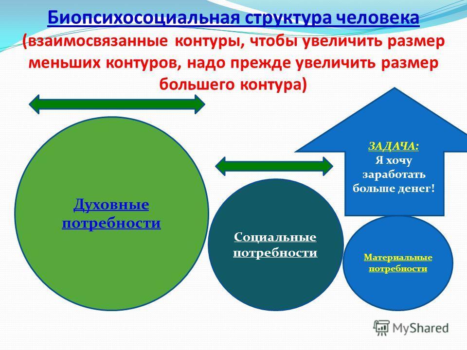 Биопсихосоциальная структура человека (взаимосвязанные контуры, чтобы увеличить размер меньших контуров, надо прежде увеличить размер большего контура) Духовные потребности Социальные потребности Материальные потребности ЗАДАЧА: Я хочу заработать бол
