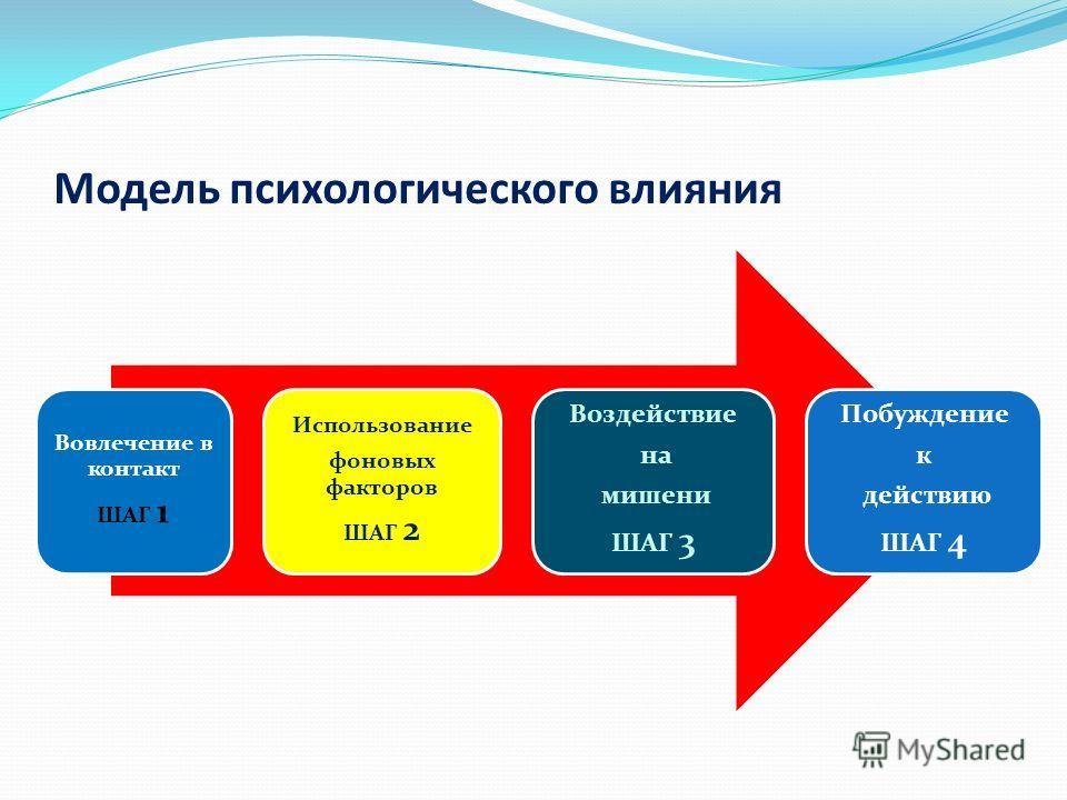 Модель психологического влияния Вовлечение в контакт ШАГ 1 Использование фоновых факторов ШАГ 2 Воздействие на мишени ШАГ 3 Побуждение к действию ШАГ 4