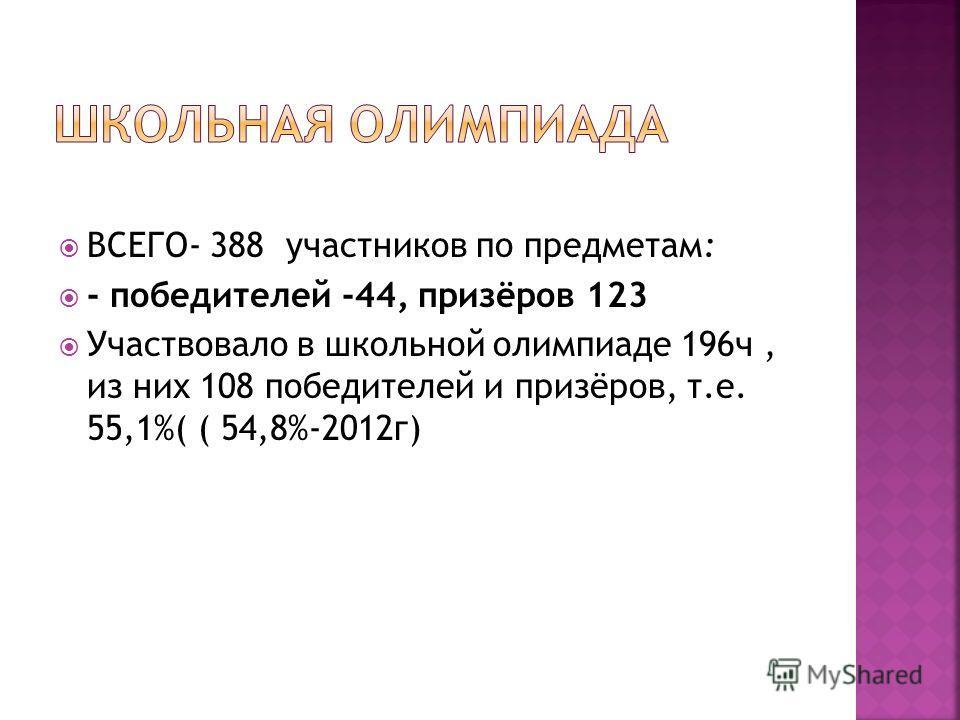 ВСЕГО- 388 участников по предметам: - победителей -44, призёров 123 Участвовало в школьной олимпиаде 196ч, из них 108 победителей и призёров, т.е. 55,1%( ( 54,8%-2012г)