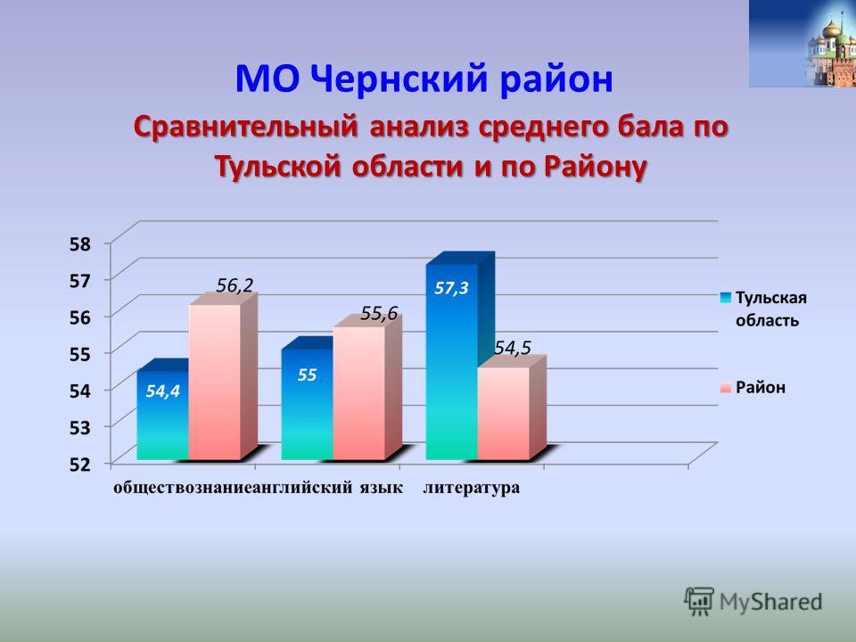 МО Чернский район Сравнительный анализ среднего бала по Тульской области и по Району