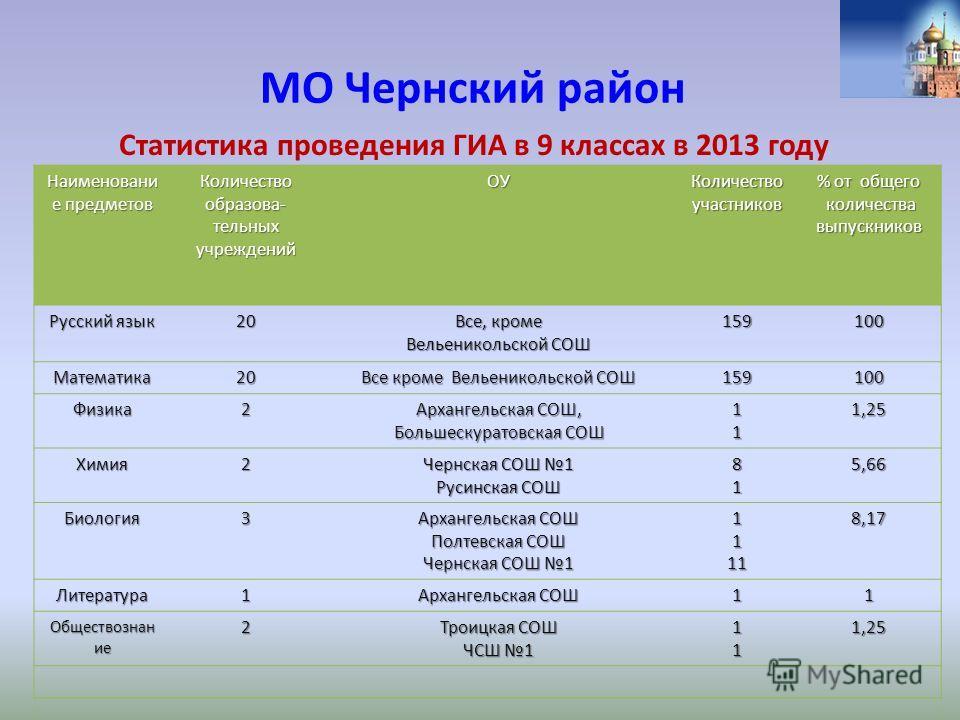МО Чернский район Статистика проведения ГИА в 9 классах в 2013 году