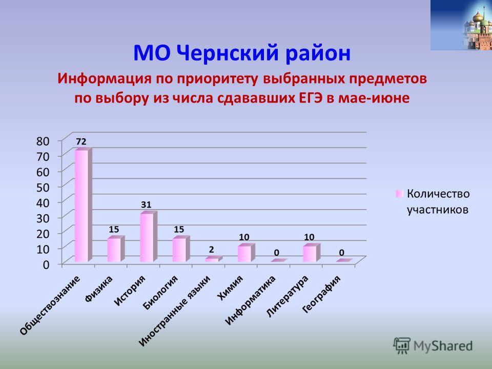 Информация по приоритету выбранных предметов по выбору из числа сдававших ЕГЭ в мае-июне