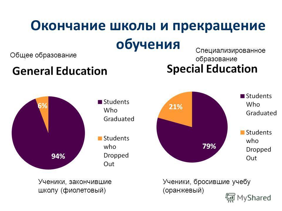 Окончание школы и прекращение обучения Общее образование Специализированное образование Ученики, закончившие школу (фиолетовый) Ученики, бросившие учебу (оранжевый)