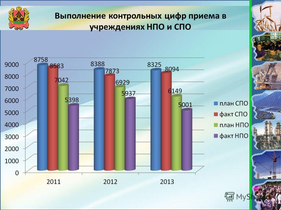 Выполнение контрольных цифр приема в учреждениях НПО и СПО