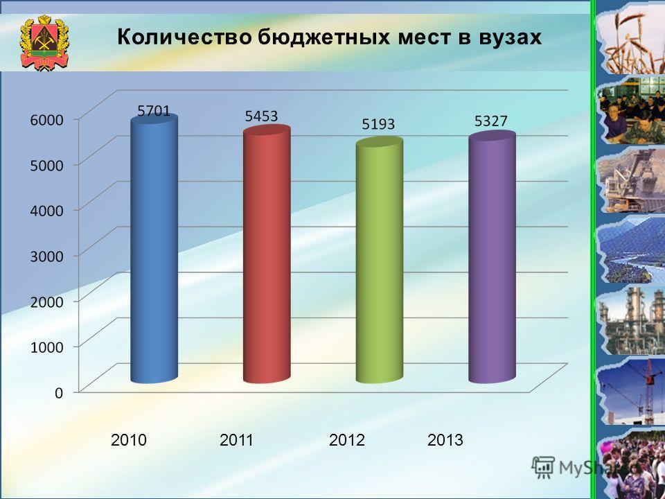 Количество бюджетных мест в вузах 2010201120122013