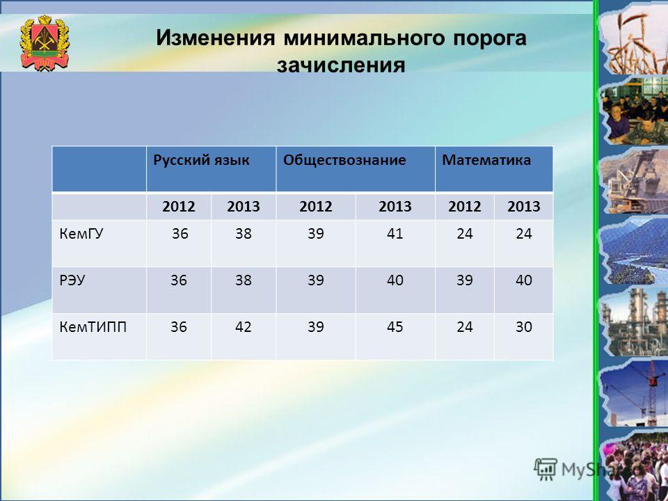 Изменения минимального порога зачисления Русский языкОбществознаниеМатематика 201220132012201320122013 КемГУ 3638394124 РЭУ363839403940 КемТИПП364239452430