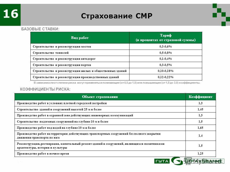 Страхование СМР 16 Вид работ Тариф (в процентах от страховой суммы) Строительство и реконструкция мостов0,3-0,6% Строительство тоннелей0,5-0,8% Строительство и реконструкция автодорог0,1-0,4% Строительство и реконструкция портов0,3-0,5% Строительство