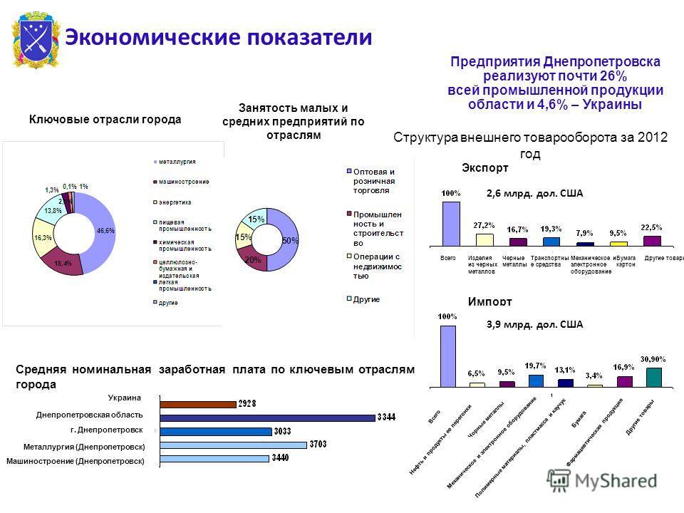 Ключовые отрасли города Экономические показатели Предприятия Днепропетровска реализуют почти 26% всей промышленной продукции области и 4,6% – Украины 23.9.13 Средняя номинальная заработная плата по ключевым отраслям города Металлургия (Днепропетровск