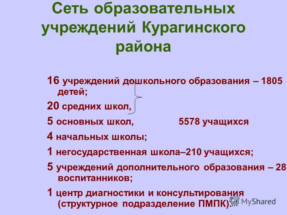 Сеть образовательных учреждений Курагинского района 16 учреждений дошкольного образования – 1805 детей; 20 средних школ, 5 основных школ, 5578 учащихся 4 начальных школы; 1 негосударственная школа–210 учащихся; 5 учреждений дополнительного образовани