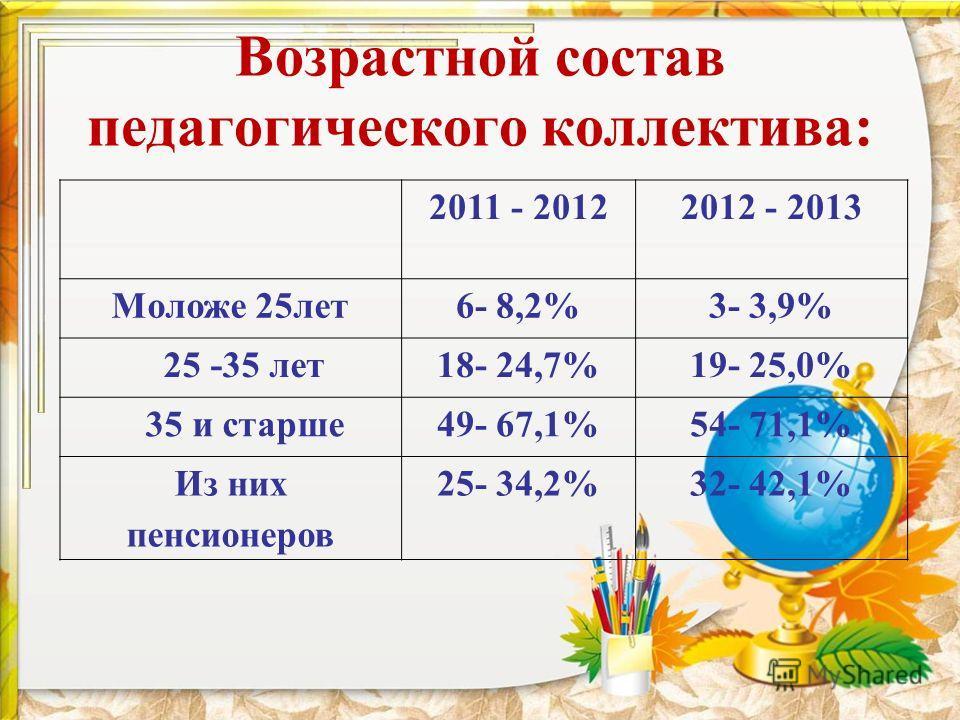 Возрастной состав педагогического коллектива: 2011 - 20122012 - 2013 Моложе 25лет6- 8,2%3- 3,9% 25 -35 лет18- 24,7%19- 25,0% 35 и старше49- 67,1%54- 71,1% Из них пенсионеров 25- 34,2%32- 42,1%