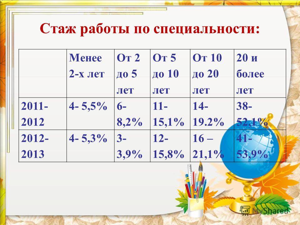 Стаж работы по специальности: Менее 2-х лет От 2 до 5 лет От 5 до 10 лет От 10 до 20 лет 20 и более лет 2011- 2012 4- 5,5% 6- 8,2% 11- 15,1% 14- 19.2% 38- 52,1% 2012- 2013 4- 5,3%3- 3,9% 12- 15,8% 16 – 21,1% 41- 53,9%