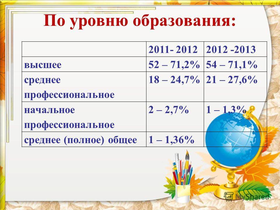 По уровню образования: 2011- 20122012 -2013 высшее52 – 71,2%54 – 71,1% среднее профессиональное 18 – 24,7%21 – 27,6% начальное профессиональное 2 – 2,7%1 – 1,3% среднее (полное) общее1 – 1,36%