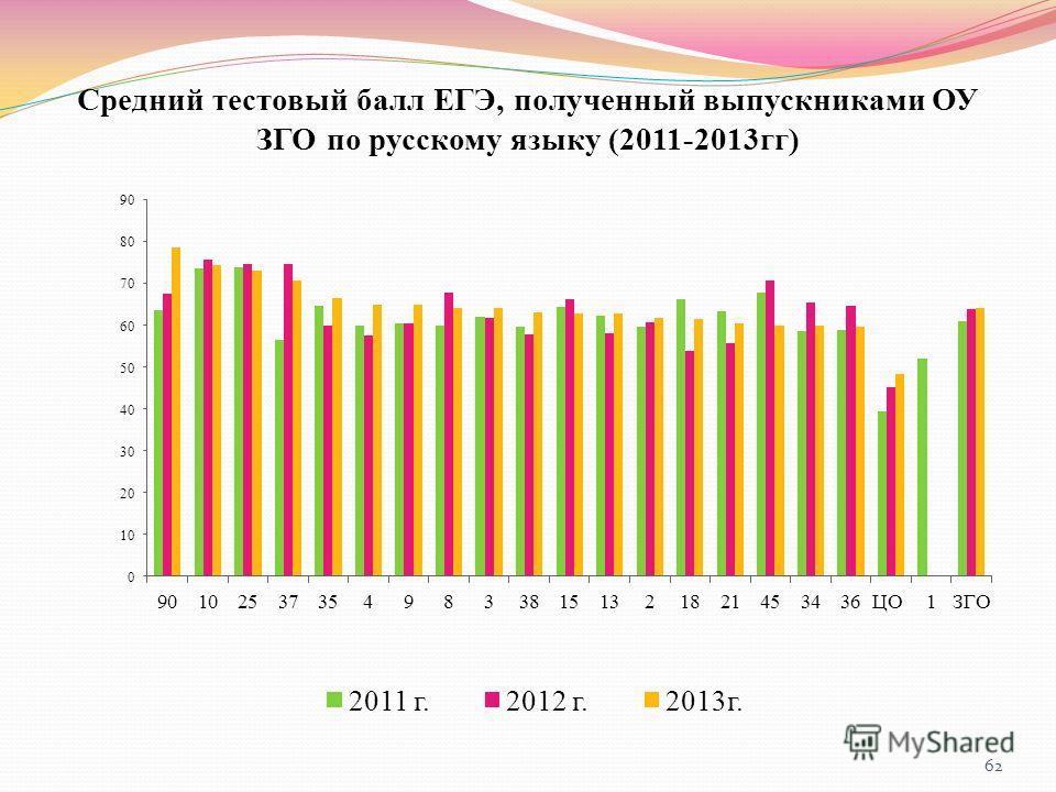 Средний тестовый балл ЕГЭ, полученный выпускниками ОУ ЗГО по русскому языку (2011-2013гг) 62