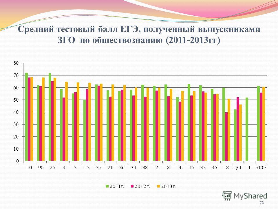 Средний тестовый балл ЕГЭ, полученный выпускниками ЗГО по обществознанию (2011-2013гг) 72