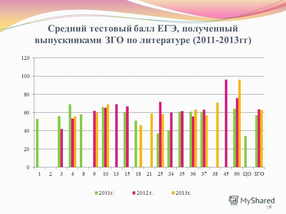 Средний тестовый балл ЕГЭ, полученный выпускниками ЗГО по литературе (2011-2013гг) 78