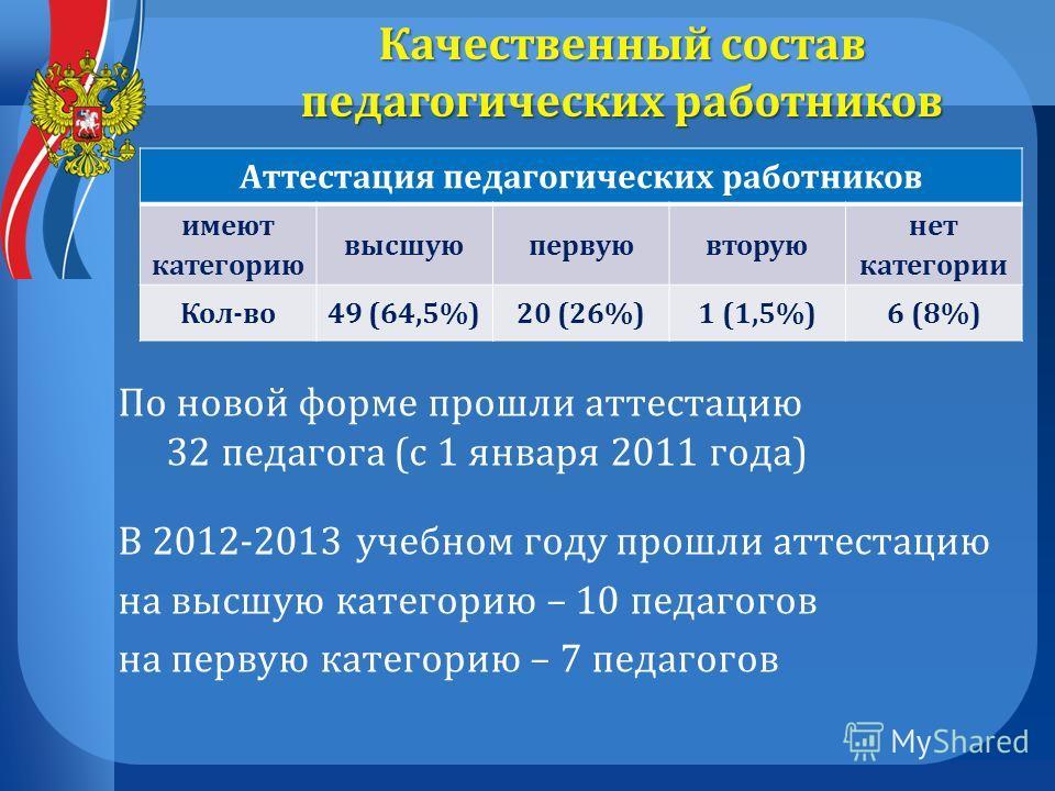 Качественный состав педагогических работников Аттестация педагогических работников имеют категорию высшуюпервуювторую нет категории Кол-во49 (64,5%)20 (26%)1 (1,5%)6 (8%) По новой форме прошли аттестацию 32 педагога (с 1 января 2011 года) В 2012-2013