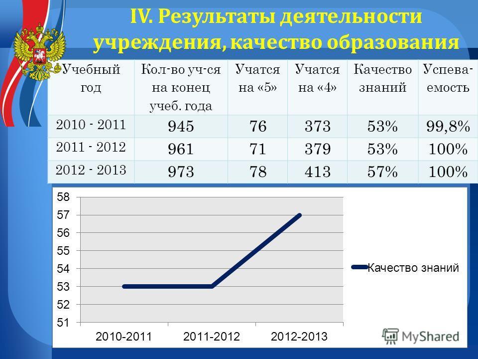 Учебный год Кол-во уч-ся на конец учеб. года Учатся на «5» Учатся на «4» Качество знаний Успева- емость 2010 - 2011 9457637353%99,8% 2011 - 2012 9617137953%100% 2012 - 2013 9737841357%100% IV. Результаты деятельности учреждения, качество образования
