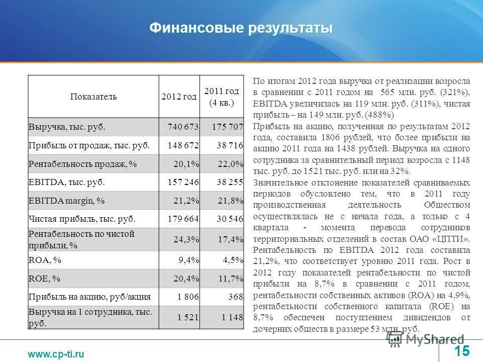 www.tvel.ru Финансовые результаты Показатель2012 год 2011 год (4 кв.) Выручка, тыс. руб.740 673 175 707 Прибыль от продаж, тыс. руб.148 67238 716 Рентабельность продаж, %20,1%22,0% EBITDA, тыс. руб.157 24638 255 EBITDA margin, %21,2%21,8% Чистая приб