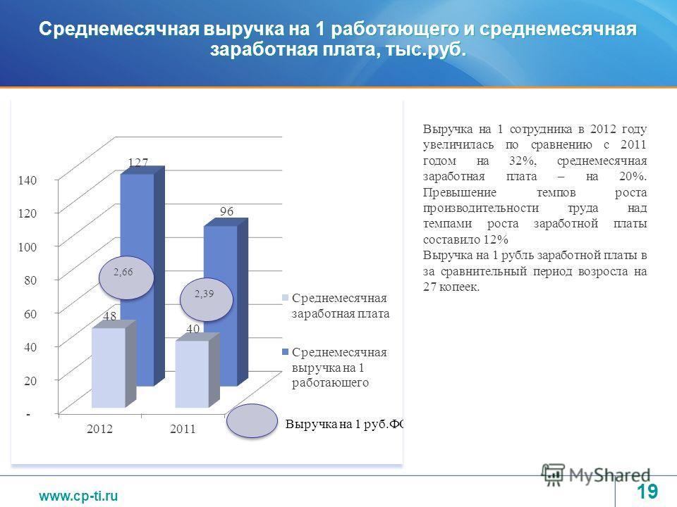 www.tvel.ru Среднемесячная выручка на 1 работающего и среднемесячная заработная плата, тыс.руб. 19 Выручка на 1 сотрудника в 2012 году увеличилась по сравнению с 2011 годом на 32%, среднемесячная заработная плата – на 20%. Превышение темпов роста про