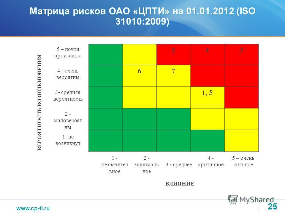 www.tvel.ru Матрица рисков ОАО «ЦПТИ» на 01.01.2012 (ISO 31010:2009) 243 67 1, 5 25 5 – почти произошло 4 - очень вероятны 3- средняя вероятность 2 - маловероят ны 1- не возникнут 1 - незначител ьное 2 - минималь ное 3 - среднее 4 - критичное 5 – оче