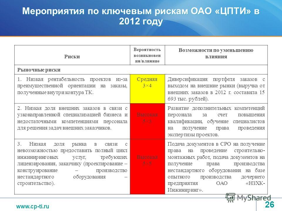 www.tvel.ru Мероприятия по ключевым рискам ОАО «ЦПТИ» в 2012 году Риски Вероятность возникновен ия/влияние Возможности по уменьшению влияния Рыночные риски 1. Низкая рентабельность проектов из-за преимущественной ориентации на заказы, полученные внут