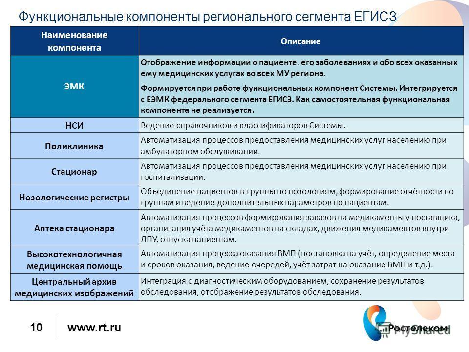 www.rt.ru 10 Функциональные компоненты регионального сегмента ЕГИСЗ Наименование компонента Описание ЭМК Отображение информации о пациенте, его заболеваниях и обо всех оказанных ему медицинских услугах во всех МУ региона. Формируется при работе функц