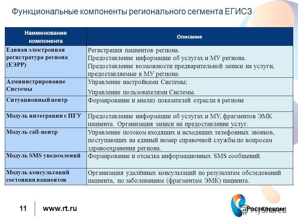 www.rt.ru 11 Функциональные компоненты регионального сегмента ЕГИСЗ Наименование компонента Описание Единая электронная регистратура региона (ЕЭРР) Регистрация пациентов региона. Предоставление информации об услугах и МУ региона. Предоставление возмо