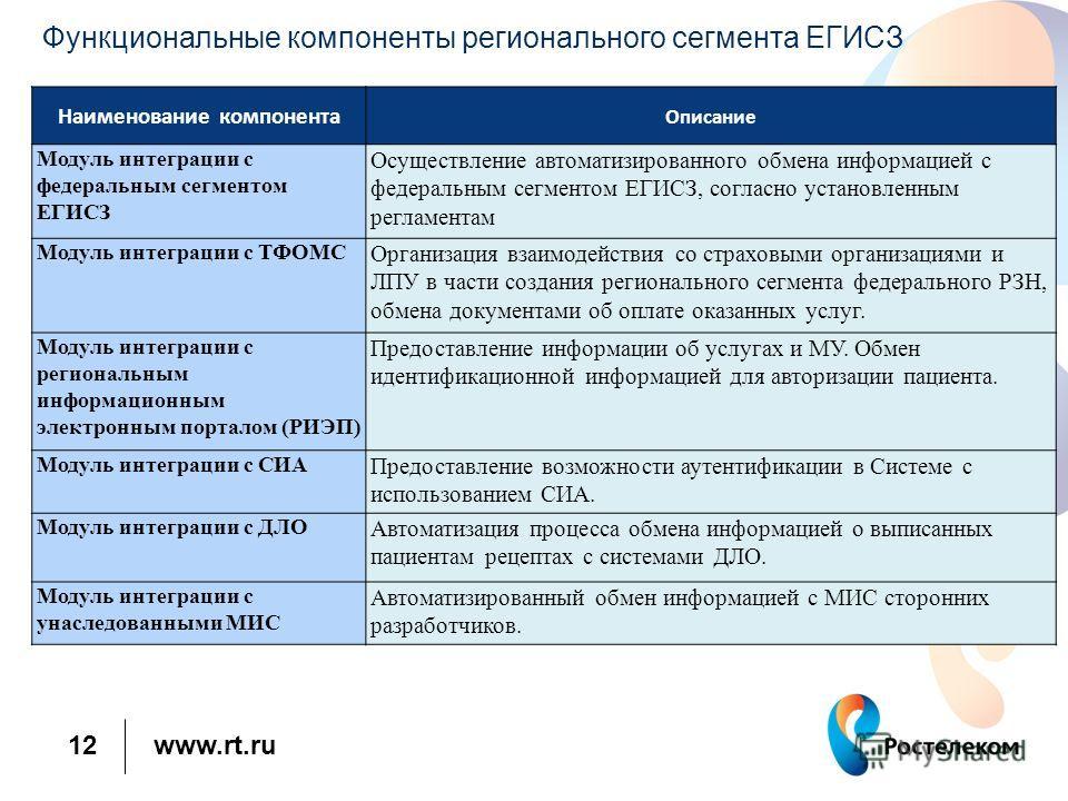 www.rt.ru 12 Функциональные компоненты регионального сегмента ЕГИСЗ Наименование компонента Описание Модуль интеграции с федеральным сегментом ЕГИСЗ Осуществление автоматизированного обмена информацией с федеральным сегментом ЕГИСЗ, согласно установл