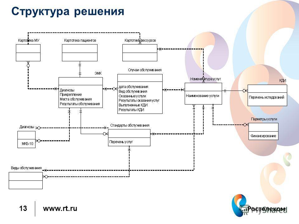 www.rt.ru 13 Структура решения