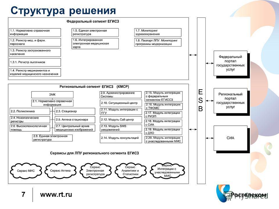 www.rt.ru 7 Структура решения