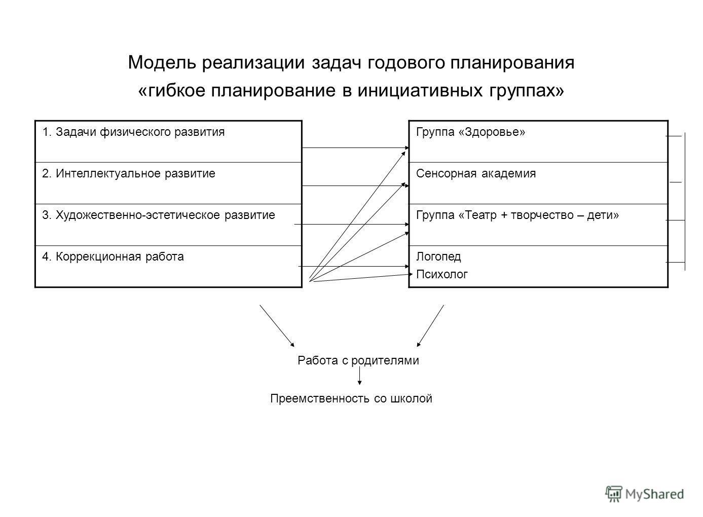 Модель реализации задач годового планирования «гибкое планирование в инициативных группах» 1. Задачи физического развития 2. Интеллектуальное развитие 3. Художественно-эстетическое развитие 4. Коррекционная работа Группа «Здоровье» Сенсорная академия