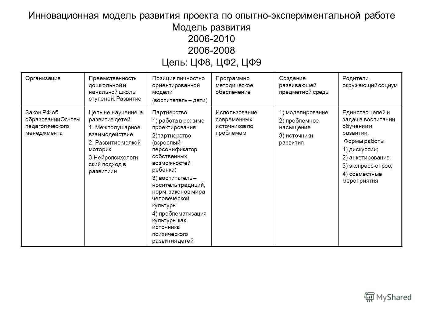 Инновационная модель развития проекта по опытно-экспериментальной работе Модель развития 2006-2010 2006-2008 Цель: ЦФ8, ЦФ2, ЦФ9 ОрганизацияПреемственность дошкольной и начальной школы ступеней. Развитие Позиция личностно ориентированной модели (восп