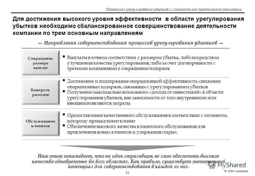 11 © 2005 Accenture Потенциал урегулирования убытков и сложности его практической реализации Для достижения высокого уровня эффективности в области урегулирования убытков необходимо сбалансированное совершенствование деятельности компании по трем осн
