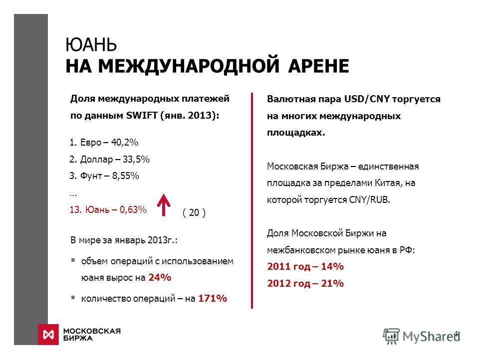 4 ЮАНЬ НА МЕЖДУНАРОДНОЙ АРЕНЕ 1. Евро – 40,2% 2. Доллар – 33,5% 3. Фунт – 8,55% … 13. Юань – 0,63% Доля международных платежей по данным SWIFT (янв. 2013): ( 20 ) В мире за январь 2013г.: объем операций с использованием юаня вырос на 24% количество о