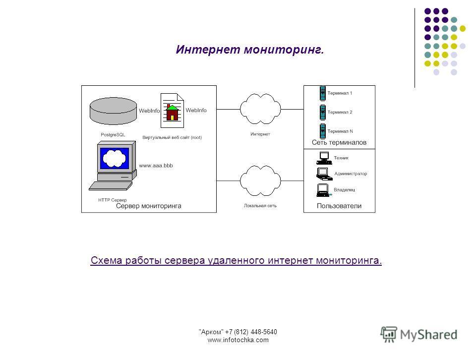 Арком +7 (812) 448-5640 www.infotochka.com Схема работы сервера удаленного интернет мониторинга. Интернет мониторинг.